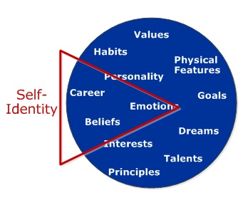 """personal identity - Self discovery answers """"Who am I?"""""""